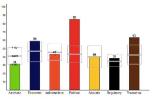 Behavioral Assessments Motivators graph